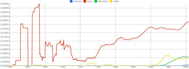 Google Ngram Viewer: Internet vs. Radio vs. Fernsehen vs. Bücher